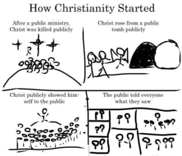 How Christianity Started